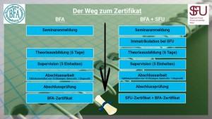 Biofeedback-Ausbildung: Der Weg